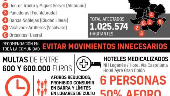 Nuevas medidas en Madrid contra la Covid.