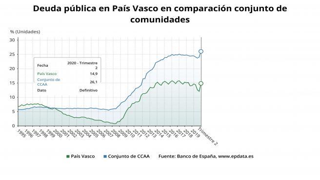 Gráfico con la evolución de la deuda pública de Euskadi