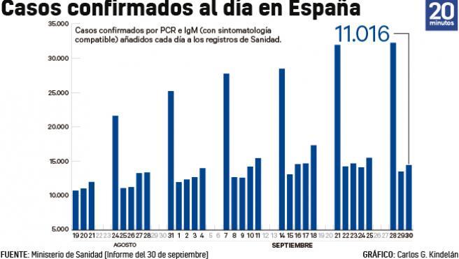 Número de casos añadidos al total acumulado de la epidemia cada día a 30 de septiembre.