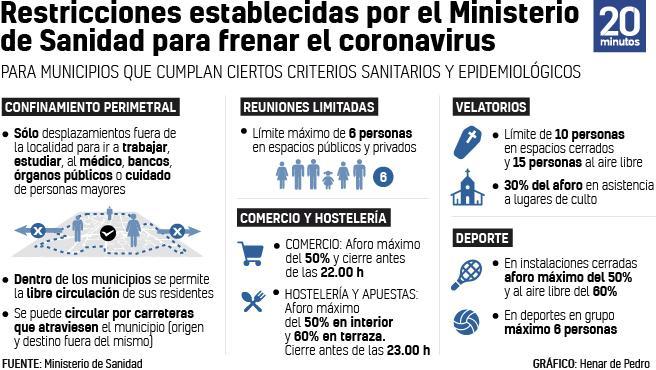 Restricciones en Madrid