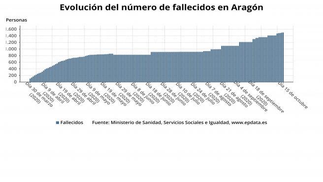 Evolución del número de fallecidos en Aragón.