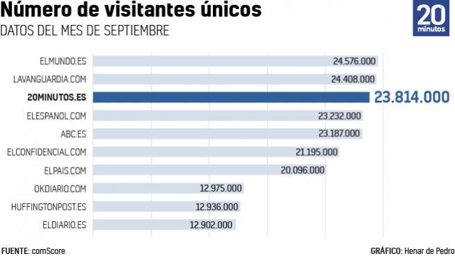 Número de visitantes únicos en septiembre.