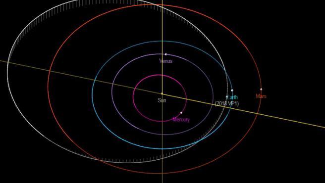 Trayectoria del asteroide 2018VP1.
