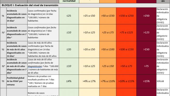 Indicadores relativos a la trasmisión de la Covid para evaluar el nivel de riesgo, establecidos por el Ministerio.
