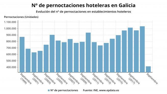 Pernoctaciones hoteleras en Galicia en septiembre de 2020