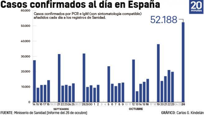 Gráfico de los casos confirmados de Covid en España desde el viernes.