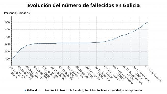 Evolución del número de fallecidos en Galicia.