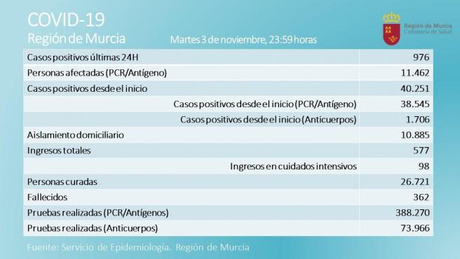 La Región registra 12 fallecidos más y suma 976 nuevos contagios en las últimas 24 horas