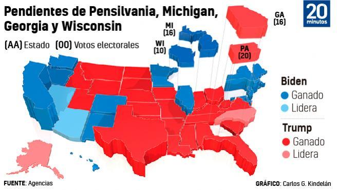 Estados en duda.