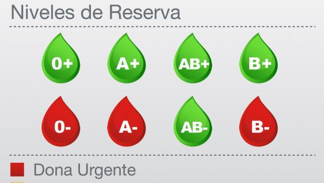 Grupos sanguíneos que necesitan donación urgente en la Comunidad de Madrid.