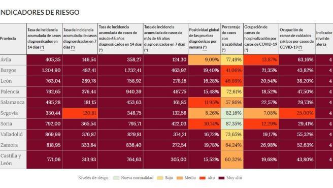 Cuadro con los indicadores de riesgo de la pandemia del coronavirus en la web de Datos Abiertos de la Junta de Castilla y León.