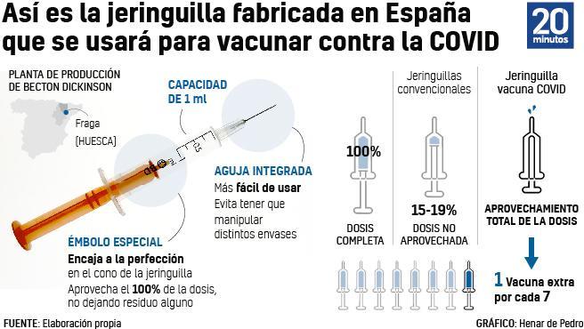 Gráfico de la jeringuilla española para la vacuna contra la Covid.