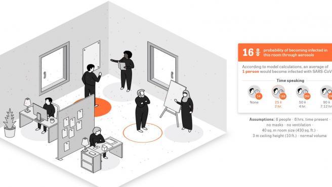 Simulación de una oficina en el que seis personas trabajan durante 8 horas en un espacio sin ventilación.