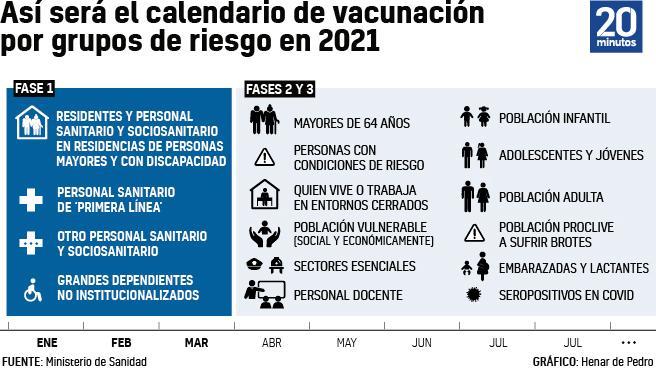 Grupos que primero se vacunarán de la Covid en España.
