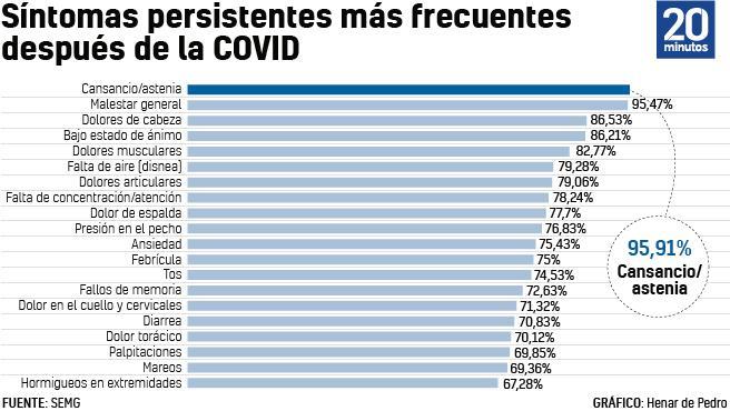 Clasificación de los síntomas más frecuentes de la Covid persistente.