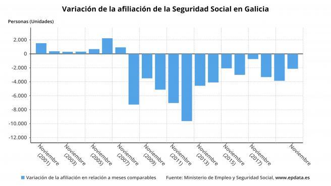 Evolución de la afiliación en Galicia