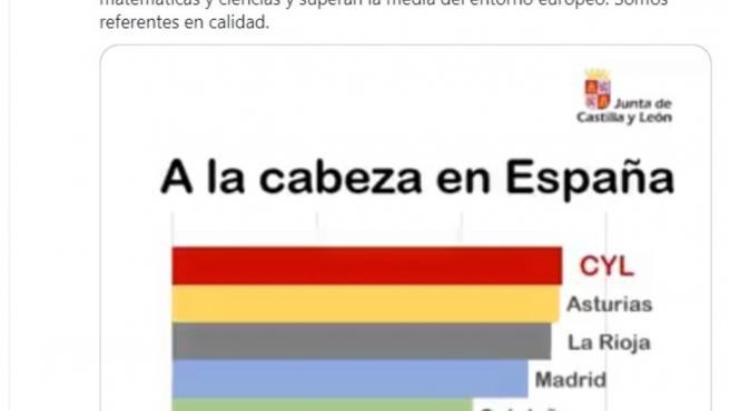 Pantallazo del tuit de Fernández Mañueco tras conocer los resultados del informe TIMMS