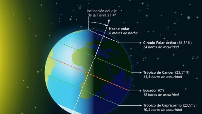 Solsticio de Invierno en el hemisferio norte.