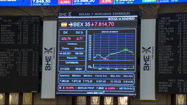 El Ibex 35 pierde los 7.800 tras la nueva cepa del Covid-19 en Reino Unido