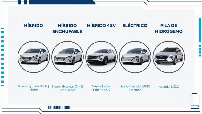 Hyundai cuenta en su gama con modelos impulsados por las cinco tecnologías eléctricas que están extendidas actualmente en el mercado automovilístico.
