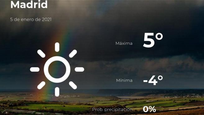 El tiempo en Madrid: previsión para hoy martes 5 de enero de 2021