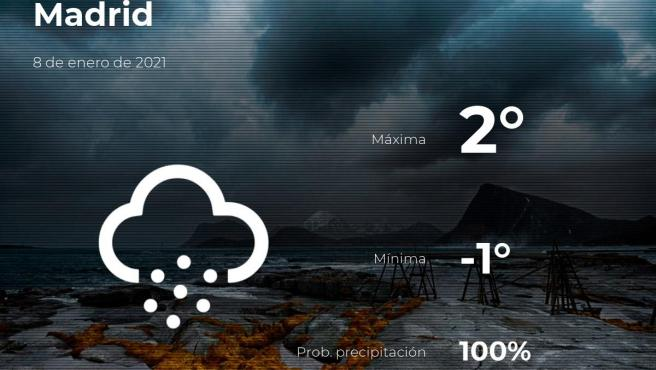 El tiempo en Madrid: previsión para hoy viernes 8 de enero de 2021