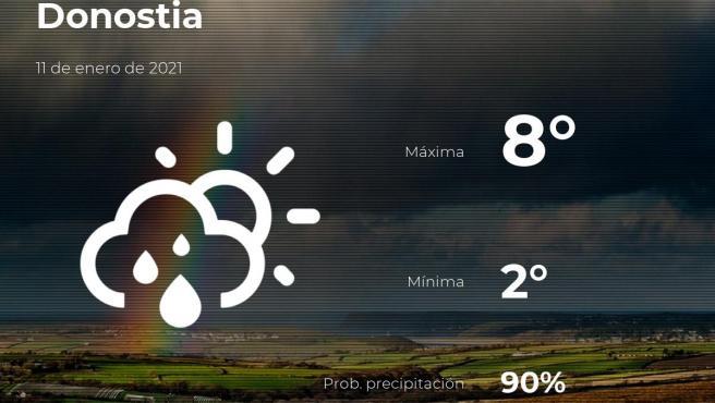 El tiempo en Guipúzcoa: previsión para hoy lunes 11 de enero de 2021