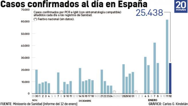 Número de casos de coronavirus incorporados a los registros de Sanidad cada día a 12 de enero.