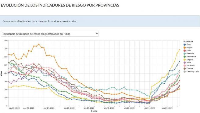 Gráfica de la web de Datos Abiertos de la Junta sobre la evolución de la Incidencia Acumulada del coronavirus a 7 días. A la derecha se observa como Segovia y Ávila (colores amarillo y azul oscuro) presentan los peores datos.