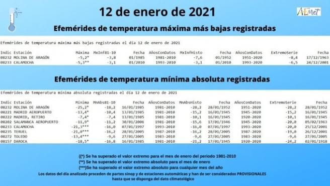 Gráfico de la Aemet sobre los récords históricos de temperaturas mínimas absolutas registradas el 12 de enero