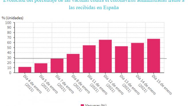 Evolución de la vacuna en España.