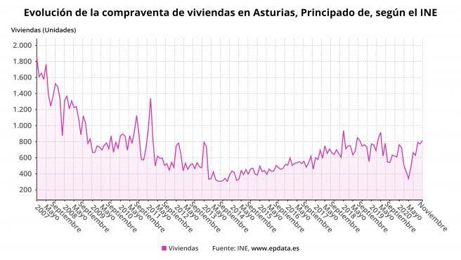Evolución de la compraventa de viviendas en el Principado de Asturias hasta noviembre de 2020 según el INE.