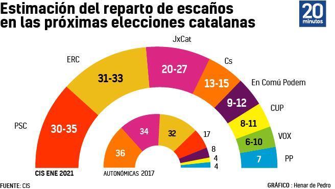 El PSC, con Salvador Illa como candidato, ganaría las elecciones autonómicas de Cataluña con el 23,9% de los votos y entre 30 y 35 escaños, según el Centro de Investigaciones Sociológicas (CIS), que ha publicado este jueves su encuesta preelectoral de las elecciones catalanas. Los comicios están previstos para el 14 de febrero, después de que el TSJC suspendiera el aplazamiento al 30 de mayo.