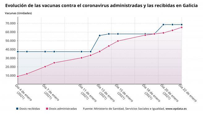 Evolución de las vacunas suministradas y administradas en Galicia