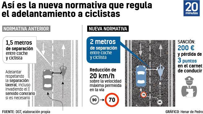 https://imagenes.20minutos.es/files/image_656_370/uploads/imagenes/2021/01/25/los-cambios-de-los-adelantamientos-de-bicicletas.jpeg