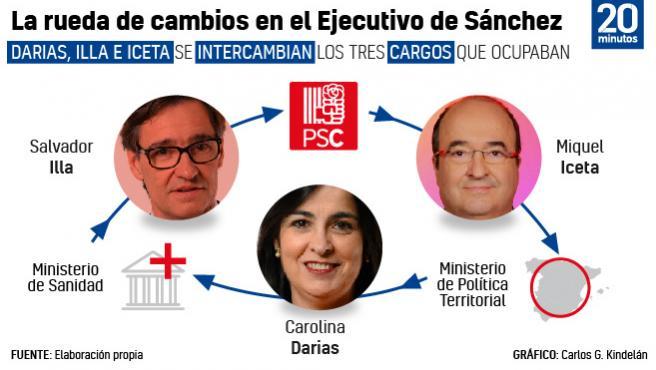 Cambios en el Gobierno de Sánchez