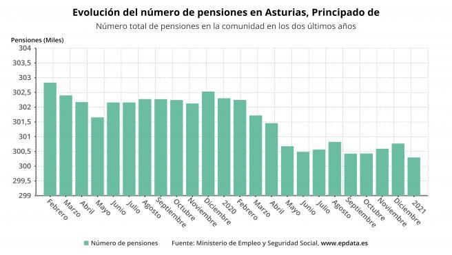 Evolución del número de pensiones en Asturias hasta enero de 2021.