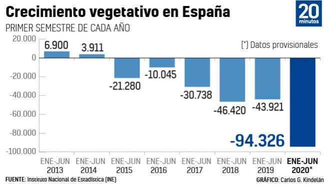 Variación de población en España