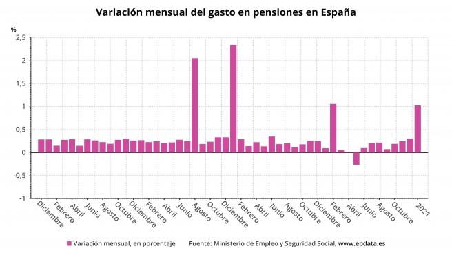 Variación del gasto en pensiones en España