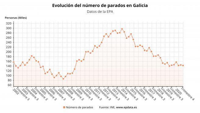 Paro en Galicia al cierre de 2020