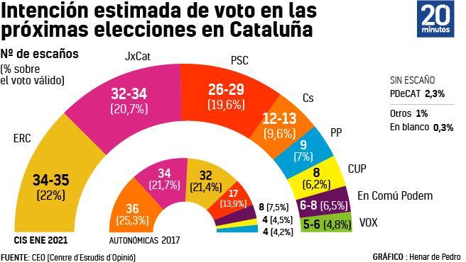 Intención de voto en Cataluña.