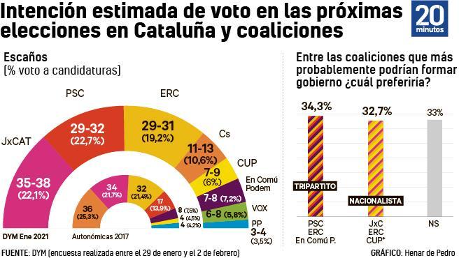 Intención de voto.