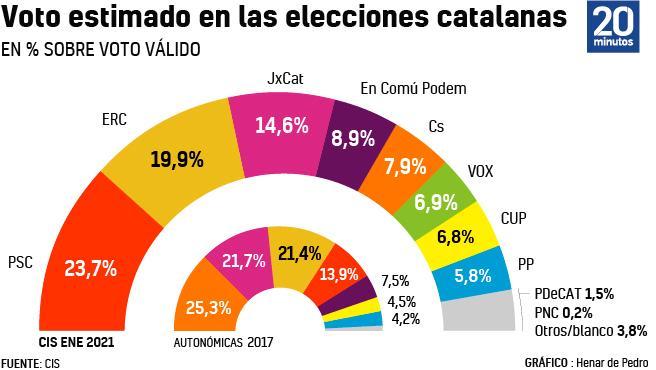 La intención de voto el 14-F, según el CIS.