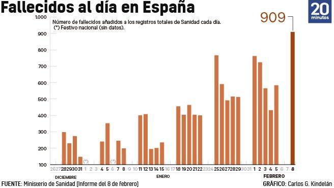 Número de fallecidos de coronavirus incorporado a los registros de Sanidad cada día.