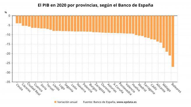 PIB por provincias