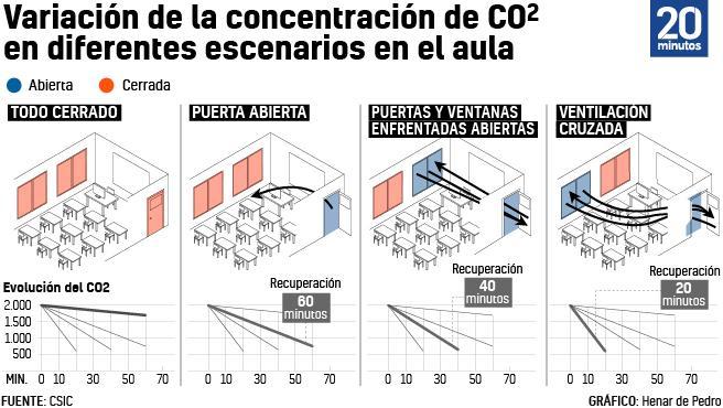 Modelos de ventilación en el aula. El CO2 se relaciona con el riesgo de Covid en el aire.