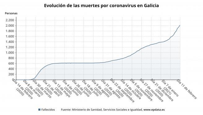Evolución de los fallecidos por covid-19 en Galicia.