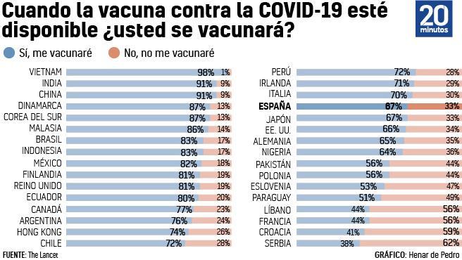 Ranking de países sobre la aceptación de las vacunas contra la covid-19.