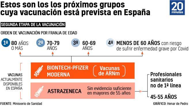 Edades por vacunación