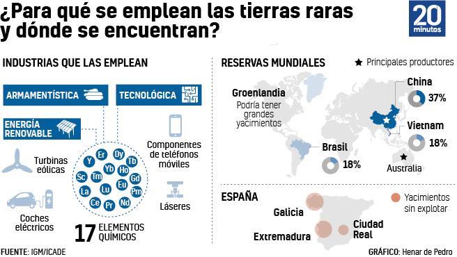 Gráfico sobre los usos y reservas de tierras raras.